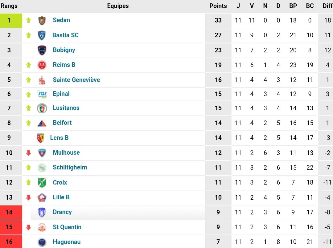 Calendrier National 2 Groupe A.Resultats Classement 11e Journee N2 Groupe A